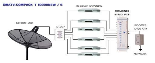 تصویر از انتقال تصویر به واحدها از طریق آنتن مرکزی و مدلاتور