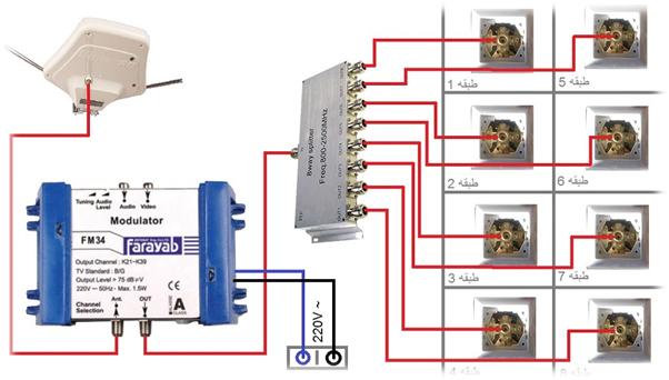 مدار آنتن مرکزی جهت شناسایی و تعمیر راحت تر آن